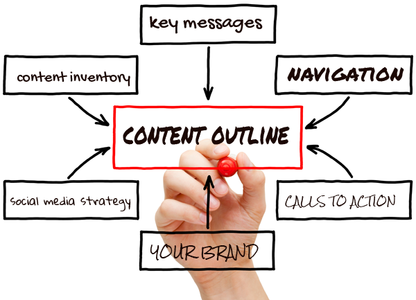 The Value of Website Content