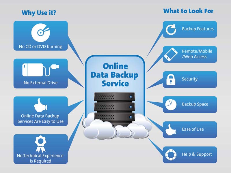 Advantages of Online Data Backup